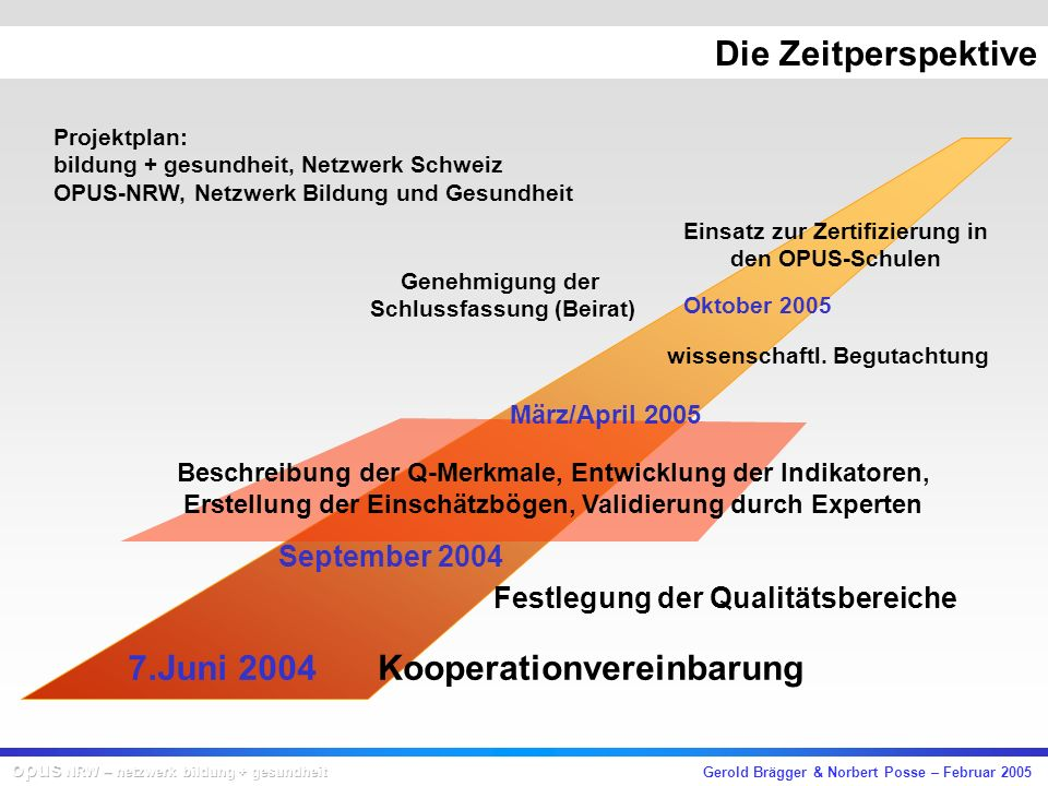 Gerold Brägger & Norbert Posse – Februar 2005 Die Zeitperspektive Kooperationvereinbarung7.Juni 2004 September 2004 Festlegung der Qualitätsbereiche Oktober 2005 wissenschaftl.