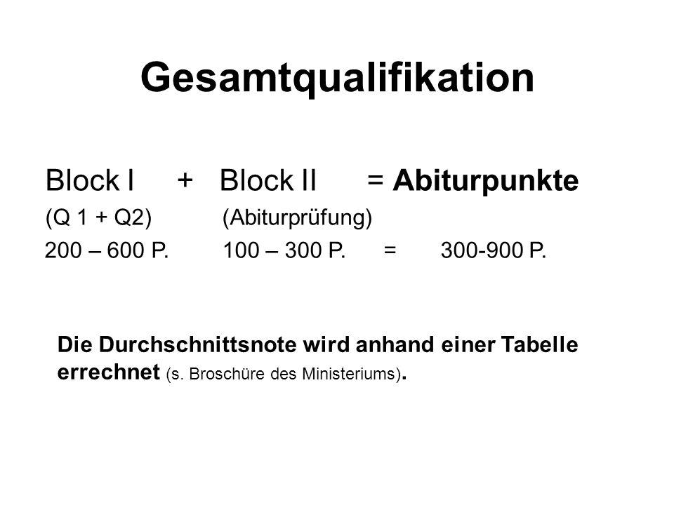 Gesamtqualifikation Block I + Block II = Abiturpunkte (Q 1 + Q2)(Abiturprüfung) 200 – 600 P.100 – 300 P. = 300-900 P. Die Durchschnittsnote wird anhan