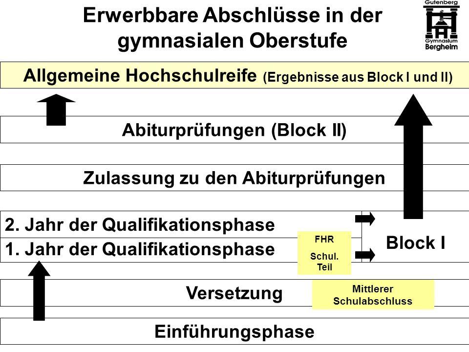 Erwerbbare Abschlüsse in der gymnasialen Oberstufe Allgemeine Hochschulreife (Ergebnisse aus Block I und II) Abiturprüfungen (Block II) Zulassung zu d