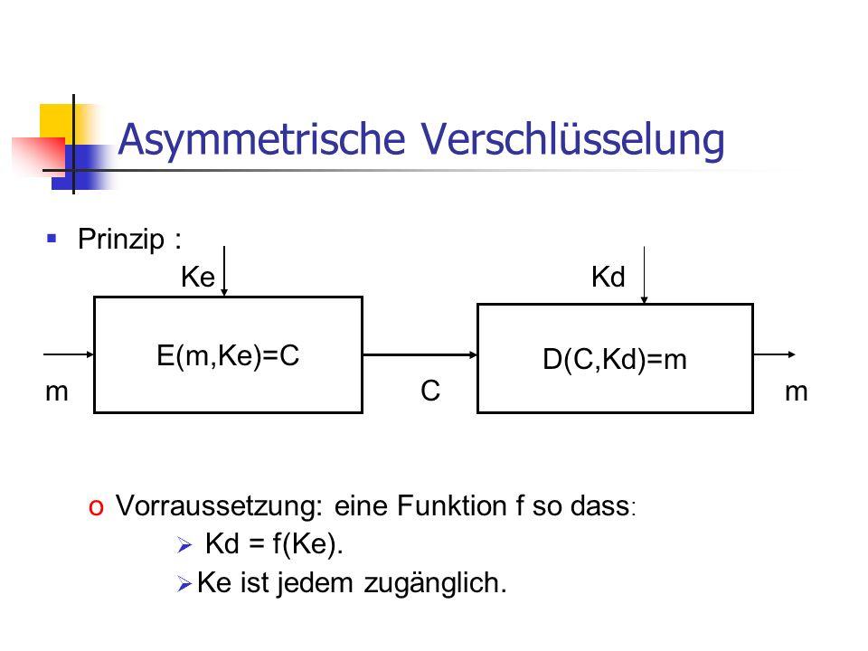 Asymmetrische Verschlüsselung Prinzip : Ke Kd m C m oVorraussetzung: eine Funktion f so dass : Kd = f(Ke). Ke ist jedem zugänglich. E(m,Ke)=C D(C,Kd)=