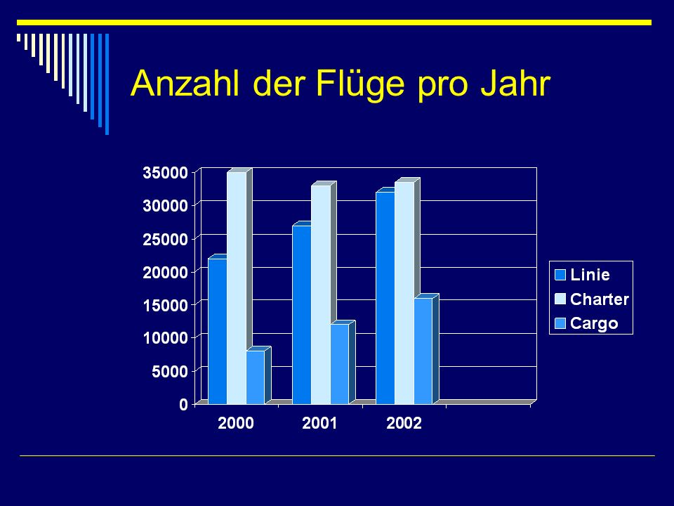 Anzahl der Flüge pro Jahr