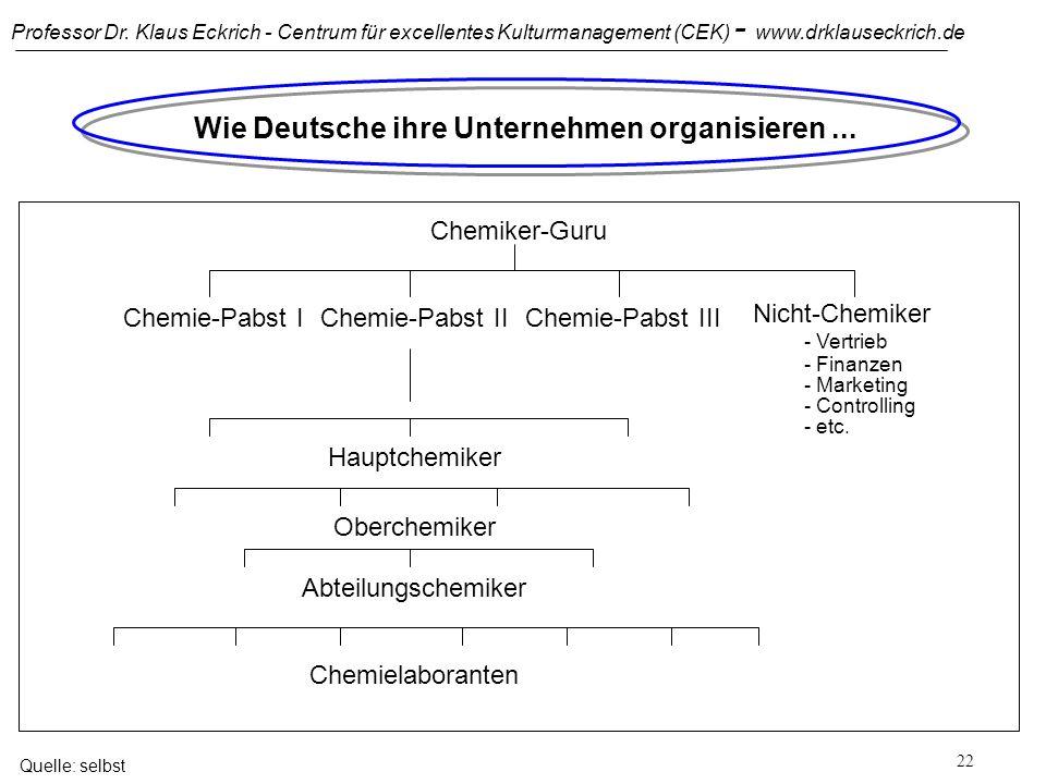 Professor Dr. Klaus Eckrich - Centrum für excellentes Kulturmanagement (CEK) - www.drklauseckrich.de 21 Typologie der Werthaltungen von Managern Quell