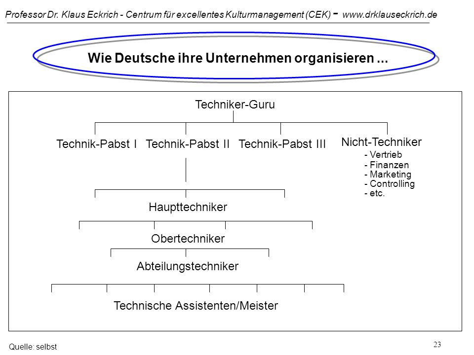 Professor Dr. Klaus Eckrich - Centrum für excellentes Kulturmanagement (CEK) - www.drklauseckrich.de 22 Wie Deutsche ihre Unternehmen organisieren...