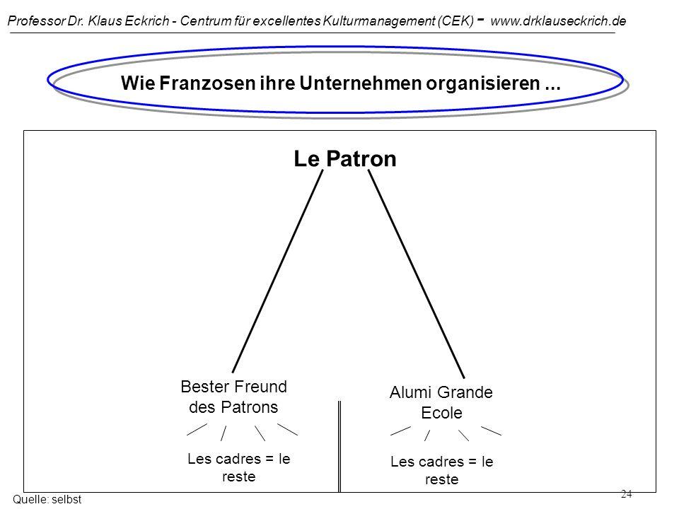Professor Dr. Klaus Eckrich - Centrum für excellentes Kulturmanagement (CEK) - www.drklauseckrich.de 23 Wie Deutsche ihre Unternehmen organisieren...