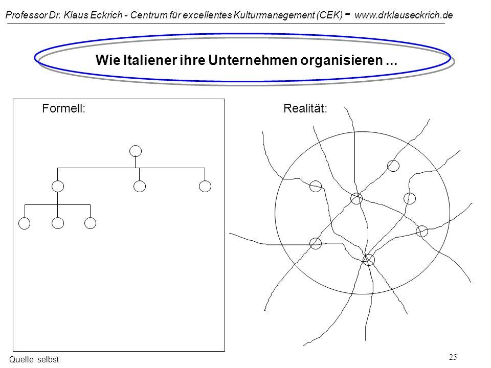 Professor Dr. Klaus Eckrich - Centrum für excellentes Kulturmanagement (CEK) - www.drklauseckrich.de 24 Wie Franzosen ihre Unternehmen organisieren...