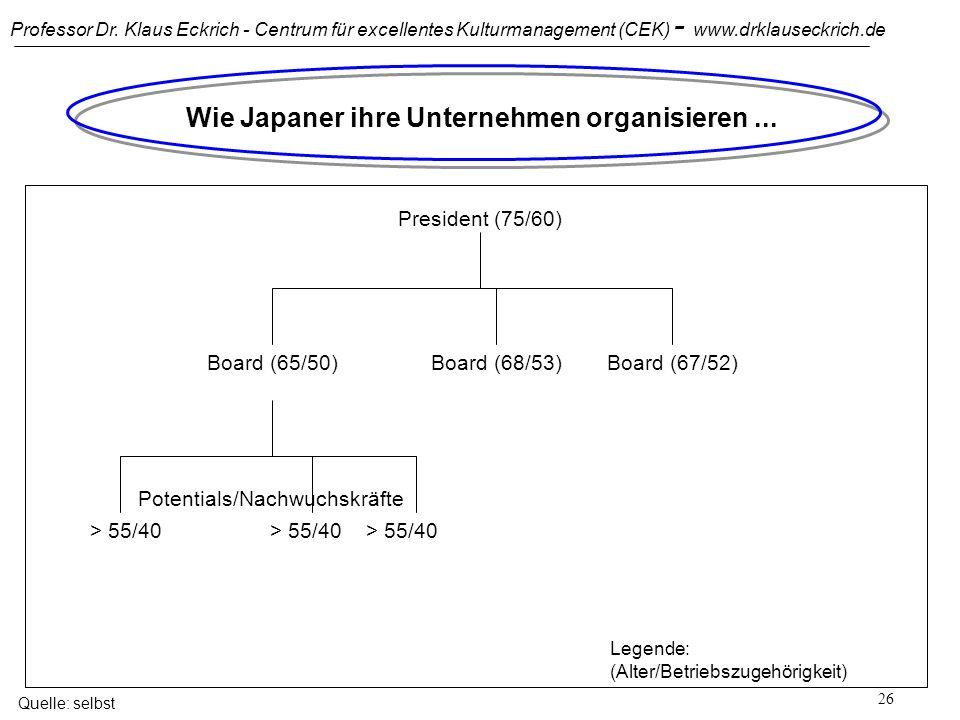 Professor Dr. Klaus Eckrich - Centrum für excellentes Kulturmanagement (CEK) - www.drklauseckrich.de 25 Wie Italiener ihre Unternehmen organisieren...