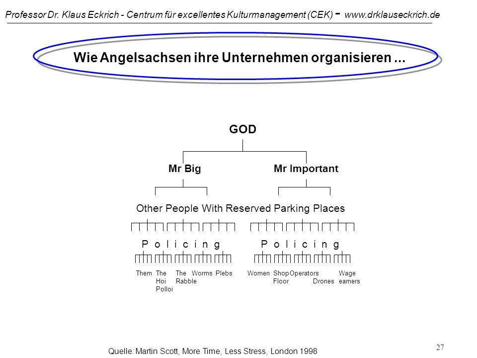 Professor Dr. Klaus Eckrich - Centrum für excellentes Kulturmanagement (CEK) - www.drklauseckrich.de 26 Wie Japaner ihre Unternehmen organisieren... Q