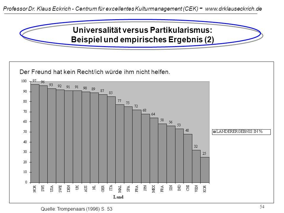 Professor Dr. Klaus Eckrich - Centrum für excellentes Kulturmanagement (CEK) - www.drklauseckrich.de 53 Universalität versus Partikularismus: Beispiel