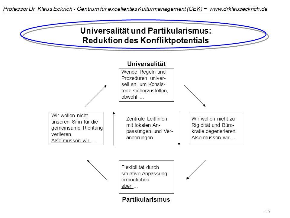 Professor Dr. Klaus Eckrich - Centrum für excellentes Kulturmanagement (CEK) - www.drklauseckrich.de 54 Universalität versus Partikularismus: Beispiel