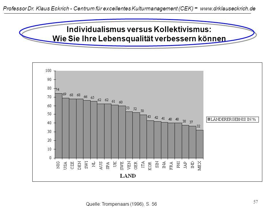 Professor Dr. Klaus Eckrich - Centrum für excellentes Kulturmanagement (CEK) - www.drklauseckrich.de 56 Konfliktfeld: Individualismus versus Kollektiv