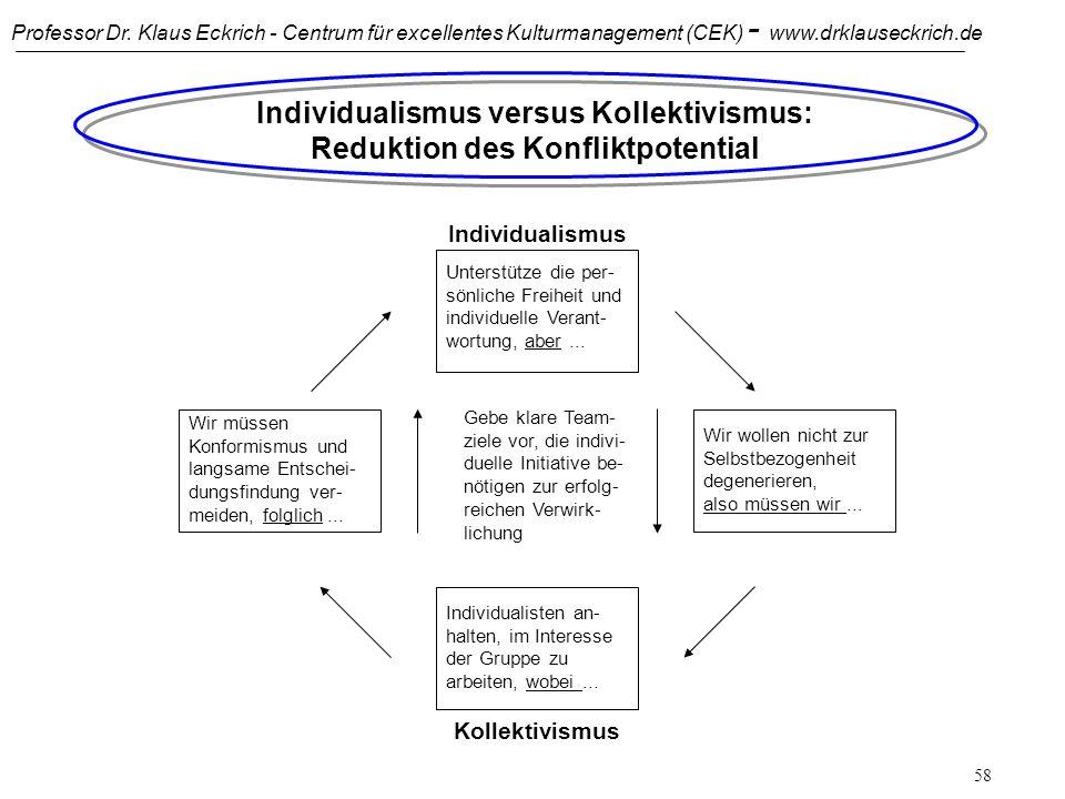 Professor Dr. Klaus Eckrich - Centrum für excellentes Kulturmanagement (CEK) - www.drklauseckrich.de 57 Individualismus versus Kollektivismus: Wie Sie
