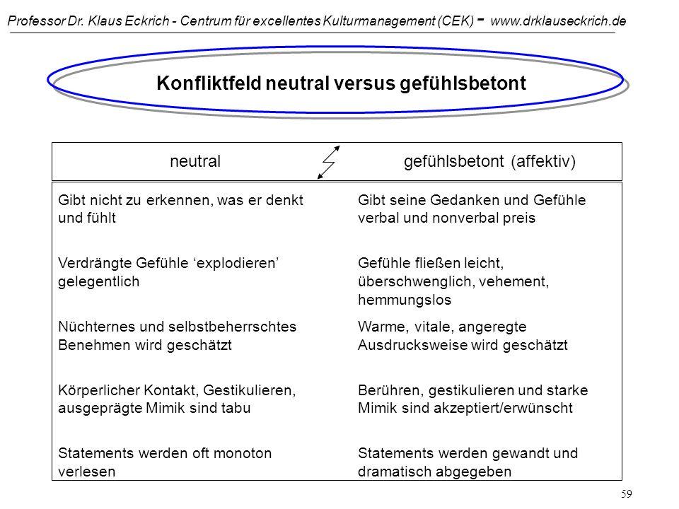 Professor Dr. Klaus Eckrich - Centrum für excellentes Kulturmanagement (CEK) - www.drklauseckrich.de 58 Individualismus versus Kollektivismus: Redukti