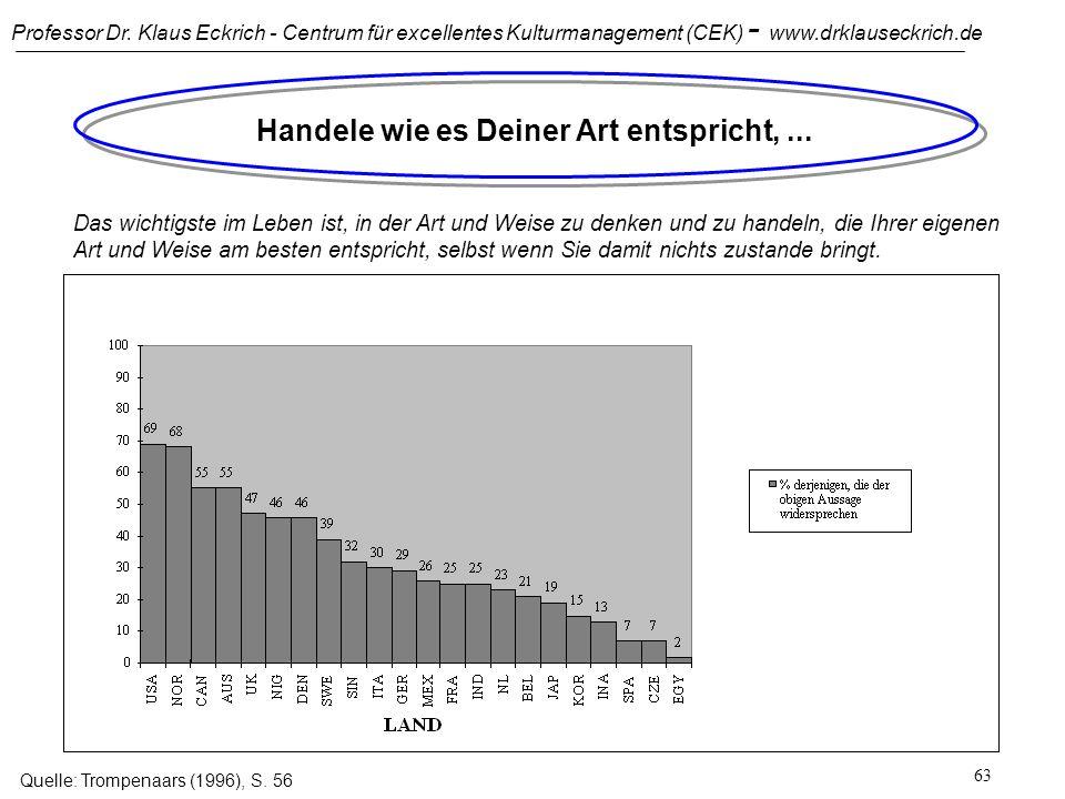 Professor Dr. Klaus Eckrich - Centrum für excellentes Kulturmanagement (CEK) - www.drklauseckrich.de 62 Konfliktfeld Leistungsorientierung versus Zusc