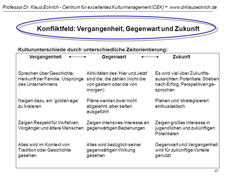 Professor Dr. Klaus Eckrich - Centrum für excellentes Kulturmanagement (CEK) - www.drklauseckrich.de 64 Leistungsorientierung und Zuschreibung: Redukt
