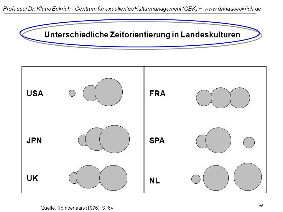 Professor Dr. Klaus Eckrich - Centrum für excellentes Kulturmanagement (CEK) - www.drklauseckrich.de 65 Konfliktfeld: Vergangenheit, Gegenwart und Zuk