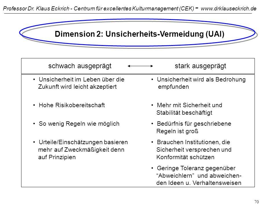 Professor Dr. Klaus Eckrich - Centrum für excellentes Kulturmanagement (CEK) - www.drklauseckrich.de 69 Einfluß der Dimension Machtdistanz auf Unterne