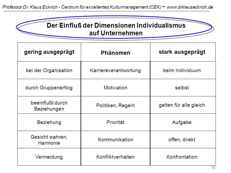 Professor Dr. Klaus Eckrich - Centrum für excellentes Kulturmanagement (CEK) - www.drklauseckrich.de 72 Dimension 3: Individualismus (IND) gering ausg
