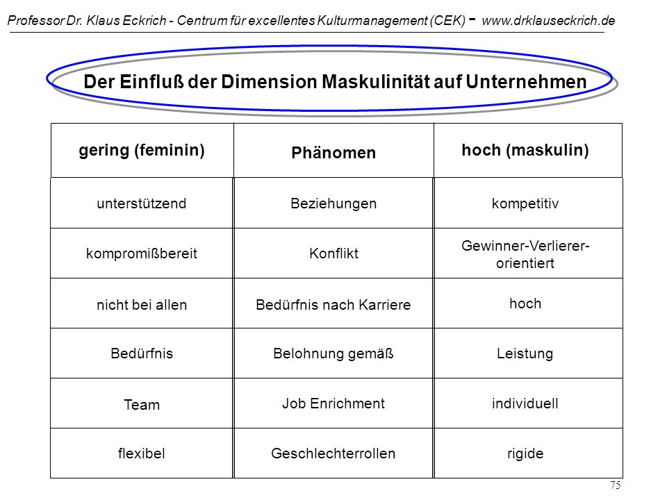 Professor Dr. Klaus Eckrich - Centrum für excellentes Kulturmanagement (CEK) - www.drklauseckrich.de 74 Dimension 4: Maskulinität gering (feminin)star