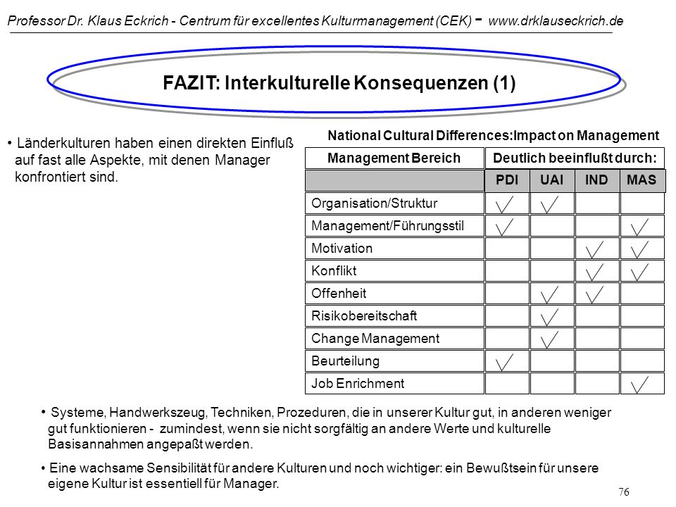 Professor Dr. Klaus Eckrich - Centrum für excellentes Kulturmanagement (CEK) - www.drklauseckrich.de 75 Der Einfluß der Dimension Maskulinität auf Unt