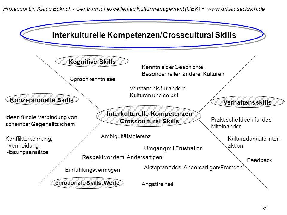 Professor Dr. Klaus Eckrich - Centrum für excellentes Kulturmanagement (CEK) - www.drklauseckrich.de 80 Die Entwicklungsleiter interkulturereller Komp