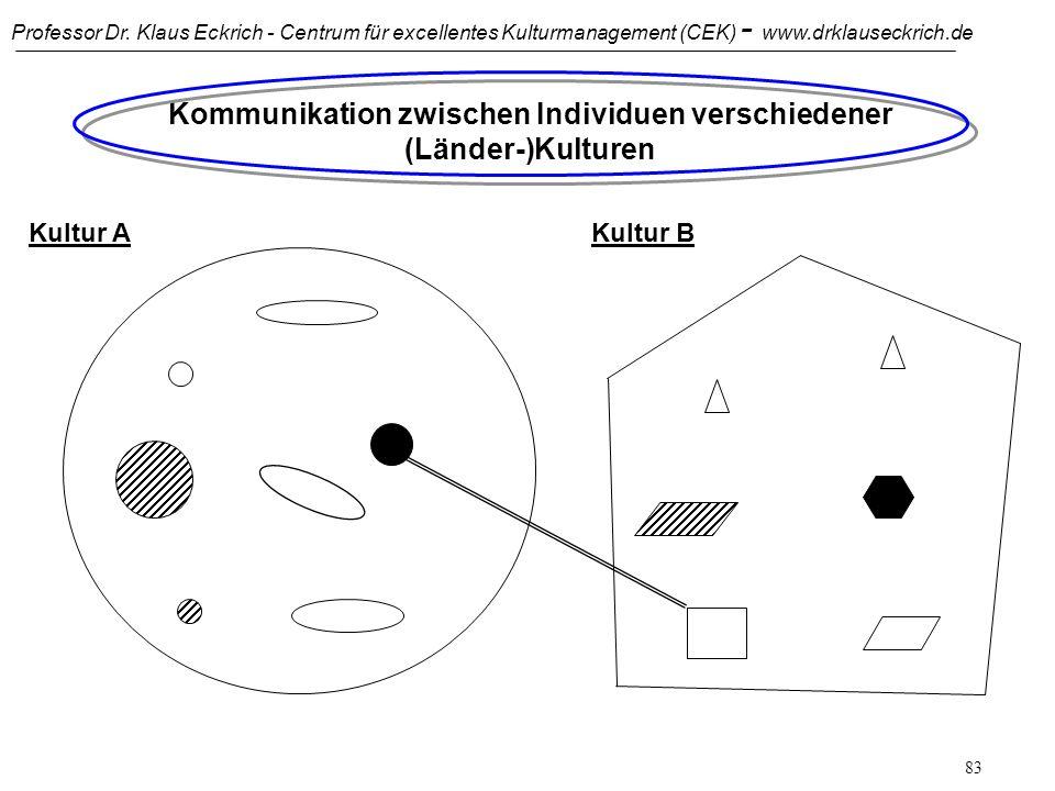 Professor Dr. Klaus Eckrich - Centrum für excellentes Kulturmanagement (CEK) - www.drklauseckrich.de 82 Interkulturelle Kommunikation (IKK) als prakti
