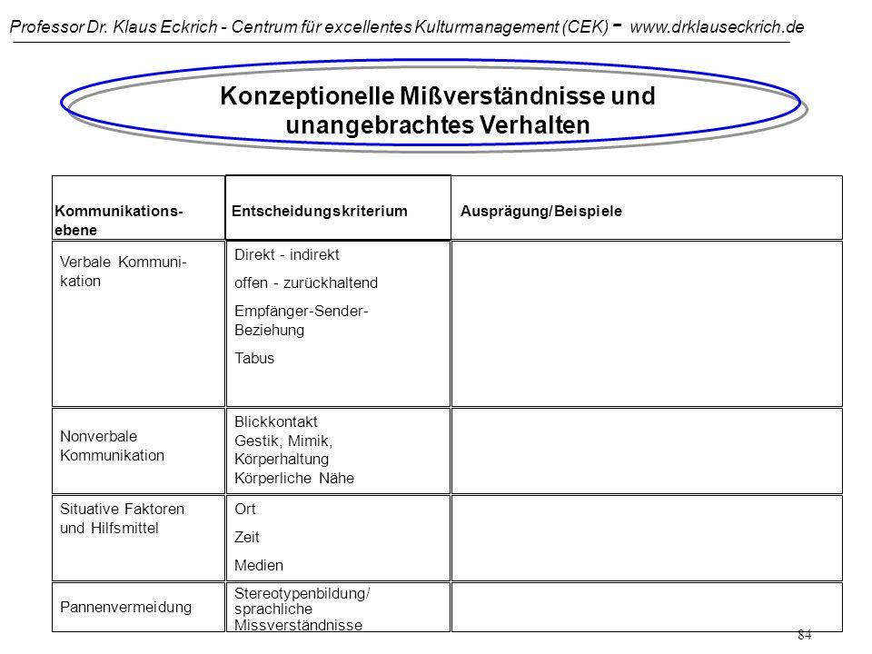 Professor Dr. Klaus Eckrich - Centrum für excellentes Kulturmanagement (CEK) - www.drklauseckrich.de 83 Kommunikation zwischen Individuen verschiedene