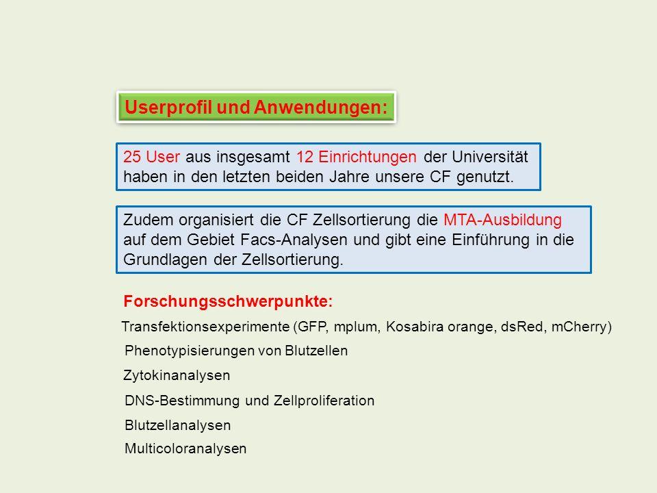 Userprofil und Anwendungen: 25 User aus insgesamt 12 Einrichtungen der Universität haben in den letzten beiden Jahre unsere CF genutzt. Zudem organisi