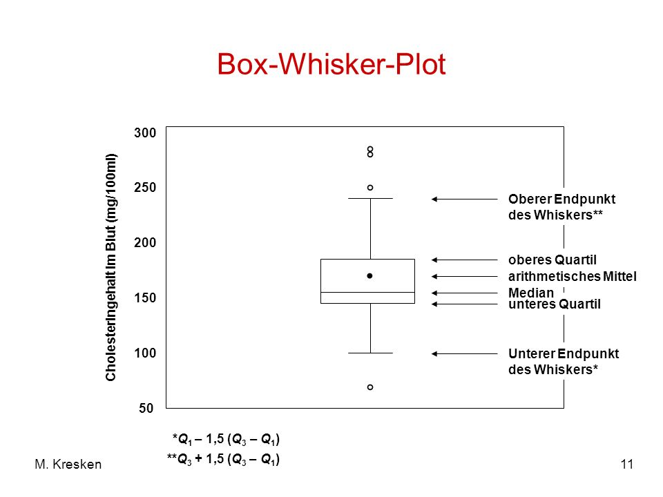 11M. Kresken Box-Whisker-Plot *Q 1 – 1,5 (Q 3 – Q 1 ) ° ° ° Cholesteringehalt im Blut (mg/100ml) 300 250 200 150 100 50 unteres Quartil oberes Quartil