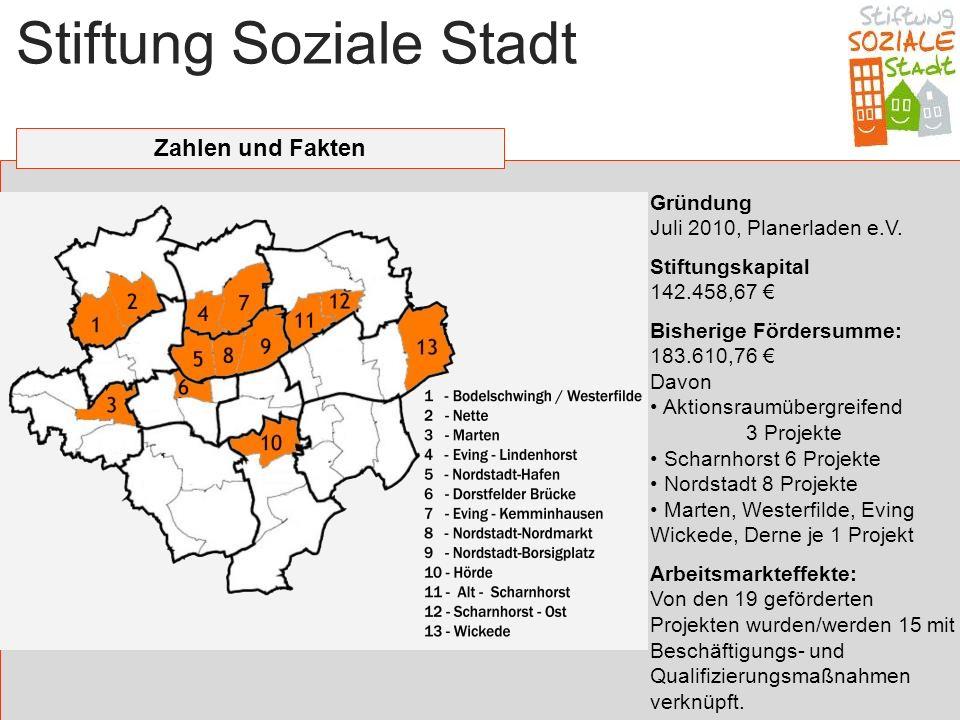 Stiftung Soziale Stadt Zahlen und Fakten Gründung Juli 2010, Planerladen e.V. Stiftungskapital 142.458,67 Bisherige Fördersumme: 183.610,76 Davon Akti