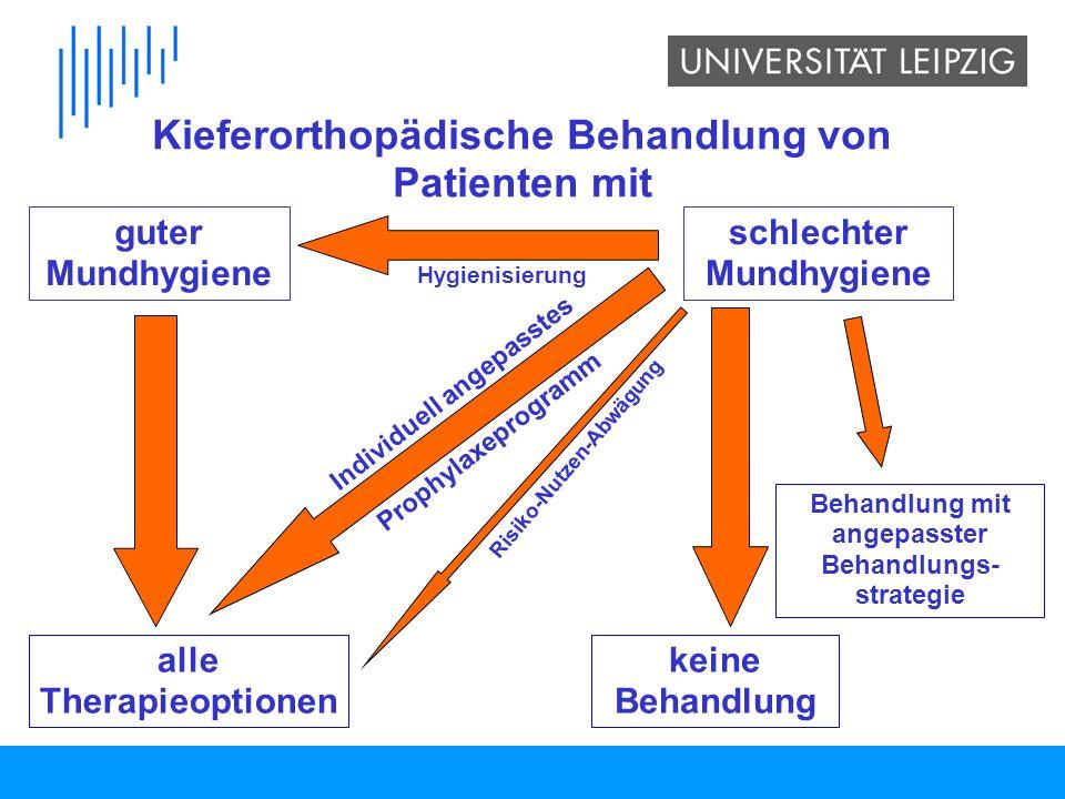 Möglichkeiten der Behandlung mit angepasster Behandlungsstrategie: 1.Therapie mit herausnehmbaren Geräten (z.B.