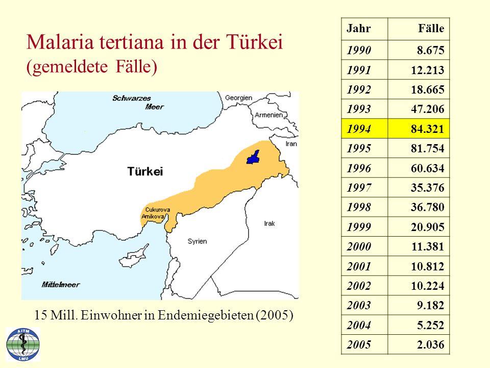 Malaria tertiana in der Türkei (gemeldete Fälle) JahrFälle 19908.675 199112.213 199218.665 199347.206 199484.321 199581.754 199660.634 199735.376 1998