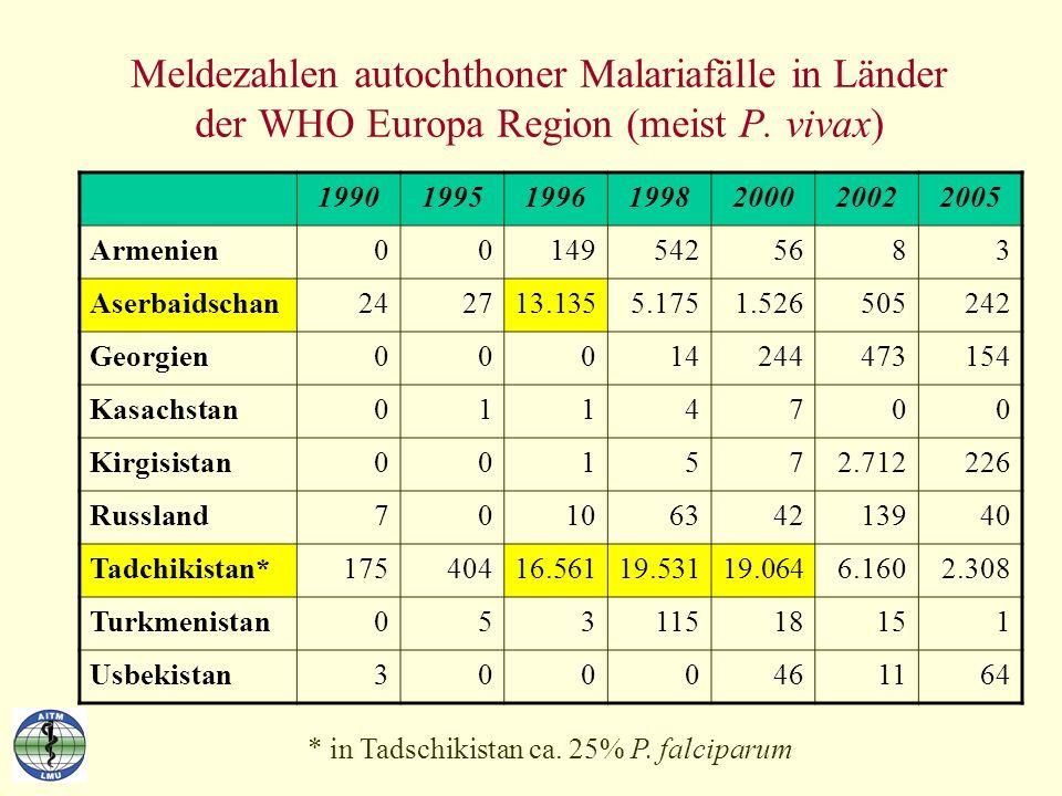 Meldezahlen autochthoner Malariafälle in Länder der WHO Europa Region (meist P. vivax) 1990199519961998200020022005 Armenien001495425683 Aserbaidschan