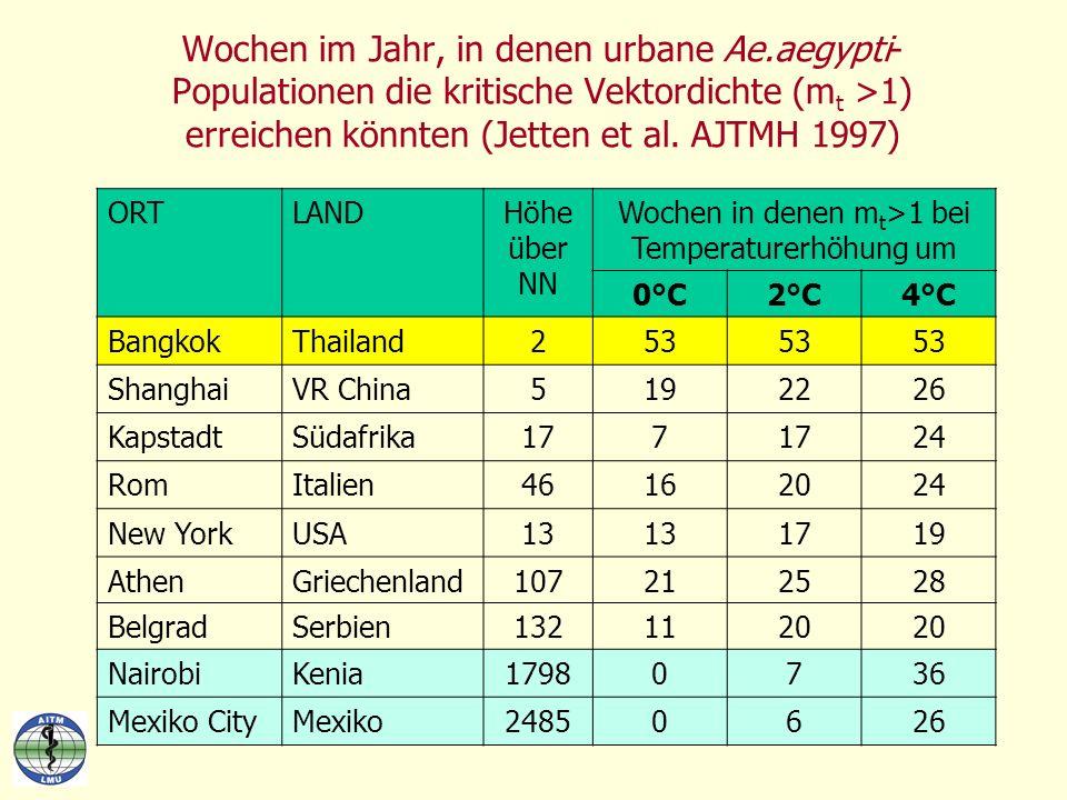 Wochen im Jahr, in denen urbane Ae.aegypti- Populationen die kritische Vektordichte (m t >1) erreichen könnten (Jetten et al. AJTMH 1997) ORTLANDHöhe