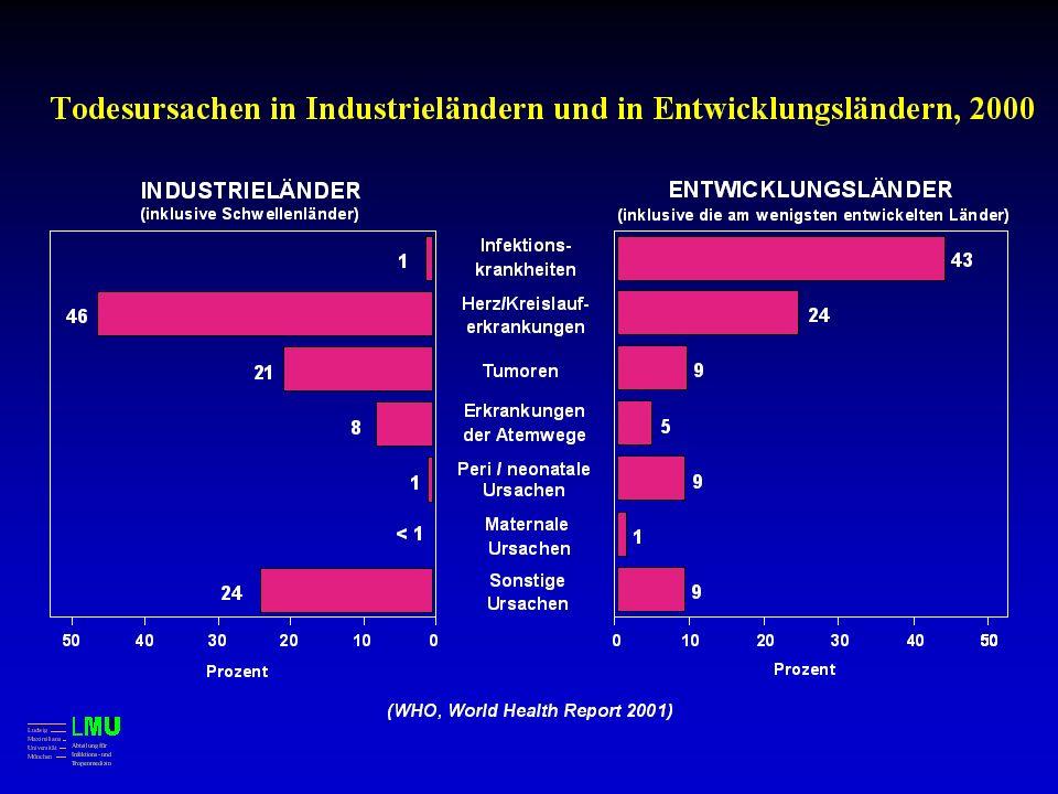 Zusammenfassung Einfluss der globalen Erwärmung - am ehesten auf Vektor-übertragene Infektionen - z.T.