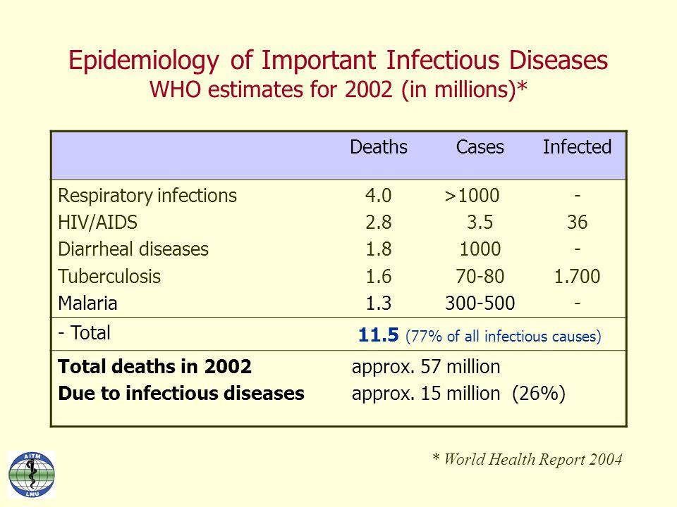 Ausbreitung von Aedes albopictus in Italien seit dem ersten Fund, Sept 1991 (Veneto) Romi R, Ann Ist Super Sanita.