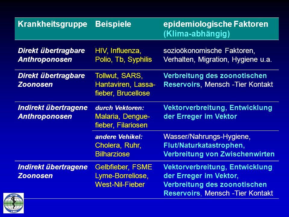 KrankheitsgruppeBeispieleepidemiologische Faktoren (Klima-abhängig) Direkt übertragbare Anthroponosen HIV, Influenza, Polio, Tb, Syphilis sozioökonomi