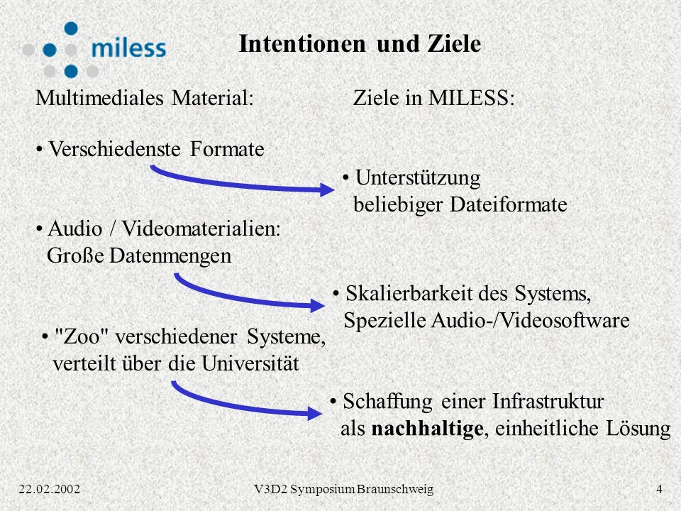 522.02.2002V3D2 Symposium Braunschweig Fachbereiche Universitäts- bibliothek Medien- zentrum Hochschul- rechenzentrum Gemeinschaftsprojekt der zentralen Einrichtungen der Universität Essen http://miless.uni-essen.de/