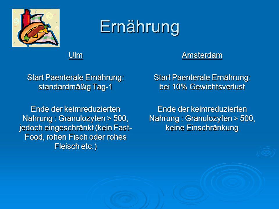 Ernährung Ulm Start Paenterale Ernährung: standardmäßig Tag-1 Ende der keimreduzierten Nahrung : Granulozyten > 500, jedoch eingeschränkt (kein Fast-