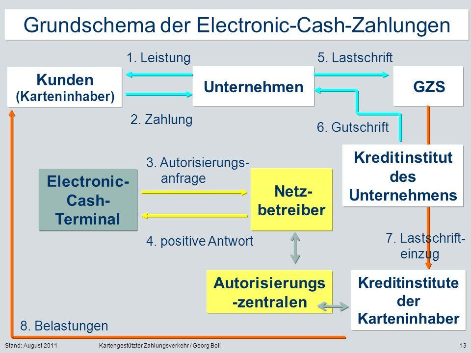 Stand: August 2011Kartengestützter Zahlungsverkehr / Georg Boll13 Grundschema der Electronic-Cash-Zahlungen Kunden (Karteninhaber) Kreditinstitute der Karteninhaber Unternehmen 1.