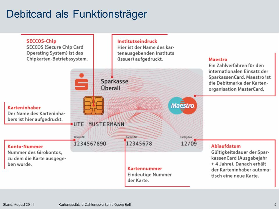 Stand: August 2011Kartengestützter Zahlungsverkehr / Georg Boll5 Debitcard als Funktionsträger