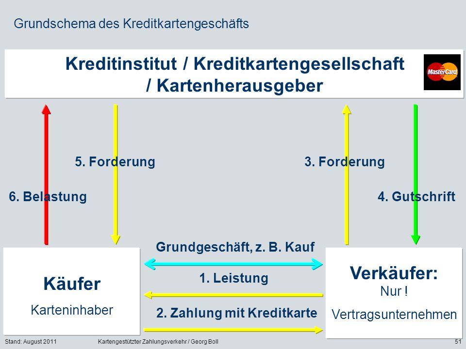 Stand: August 2011Kartengestützter Zahlungsverkehr / Georg Boll51 Grundschema des Kreditkartengeschäfts Kreditinstitut / Kreditkartengesellschaft / Kartenherausgeber Käufer Karteninhaber Verkäufer: Nur .