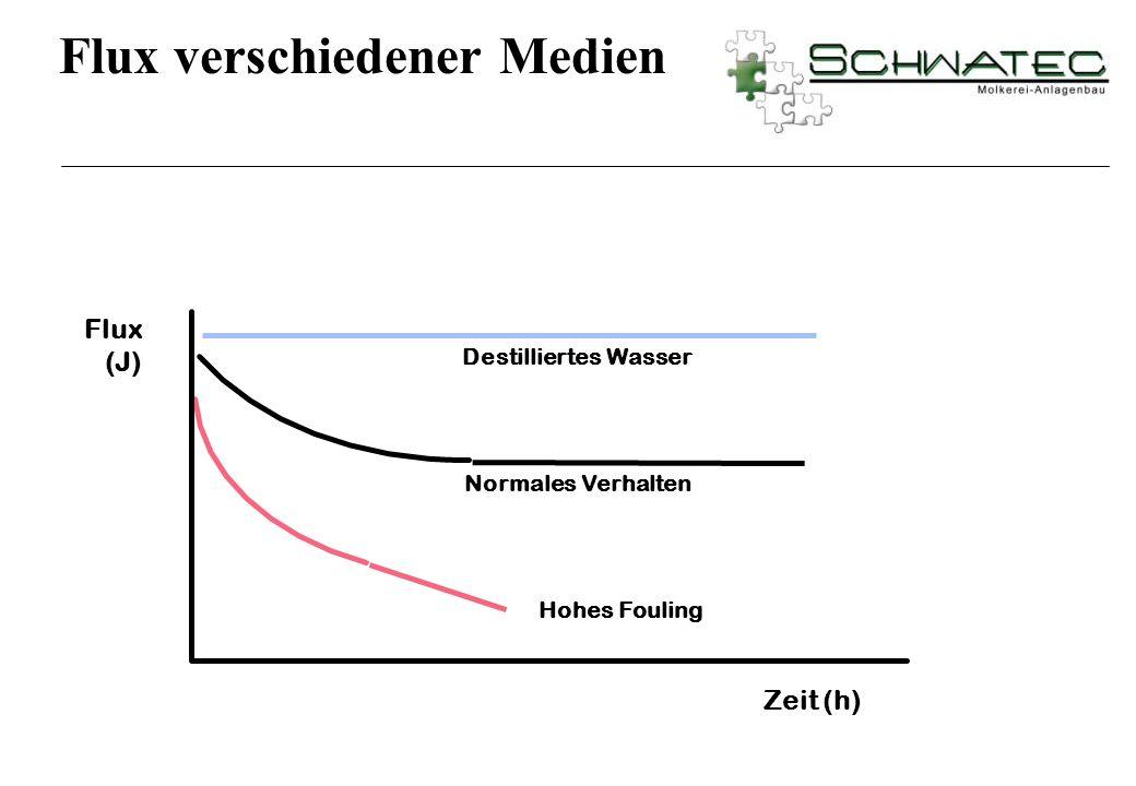 Normales Verhalten Destilliertes Wasser Hohes Fouling Zeit (h) Flux (J) Flux verschiedener Medien