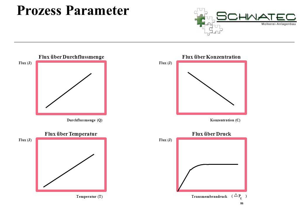 Flux über Durchflussmenge Flux (J) Durchflussmenge (Q) Flux über Konzentration Flux (J) Konzentration (C) Flux über Temperatur Flux (J) Temperatur (T)