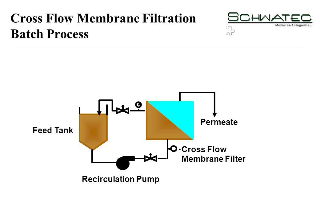 Feed Tank Permeate Recirculation Pump Cross Flow Membrane Filter Cross Flow Membrane Filtration Batch Process