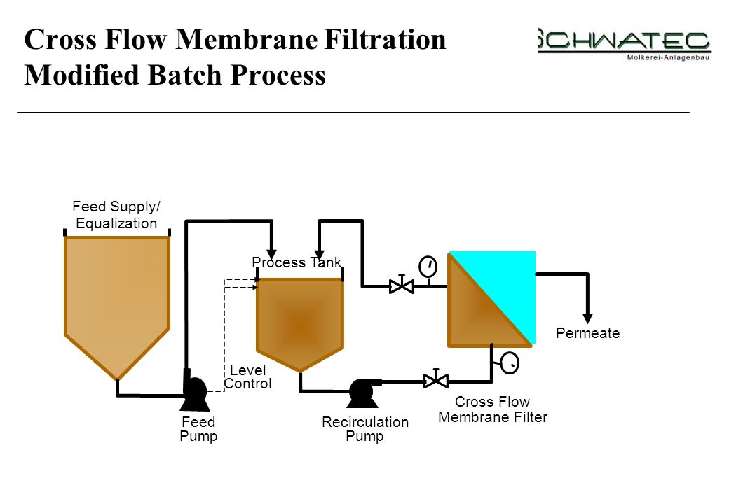 Pump Permeate Cross Flow Feed Supply/ Process Tank Membrane Filter Equalization RecirculationFeed Level Control Cross Flow Membrane Filtration Modifie