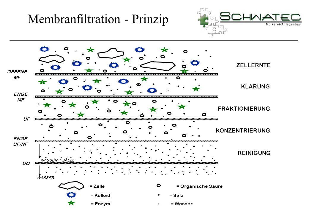 Membranfiltration - Prinzip
