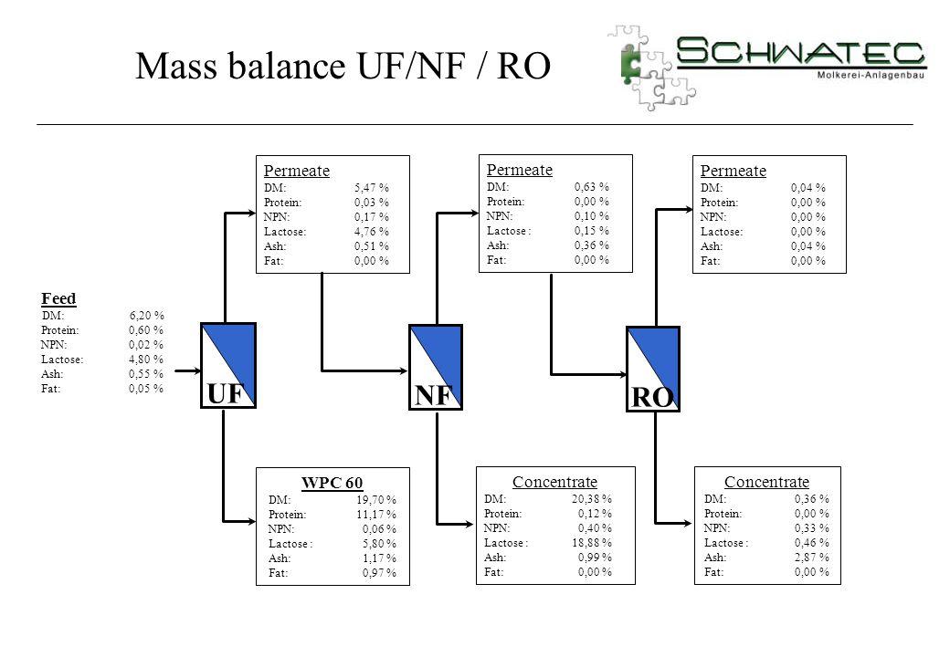 Feed DM: 6,20 % Protein:0,60 % NPN:0,02 % Lactose:4,80 % Ash:0,55 % Fat:0,05 % Permeate DM: 5,47 % Protein: 0,03 % NPN: 0,17 % Lactose: 4,76 % Ash: 0,