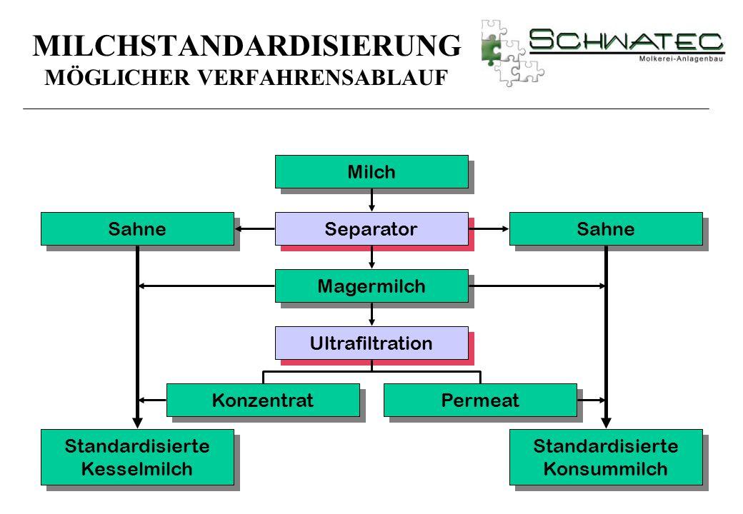 Milch Separator Magermilch Ultrafiltration Konzentrat Standardisierte Kesselmilch Standardisierte Konsummilch Sahne Permeat MILCHSTANDARDISIERUNG MÖGL