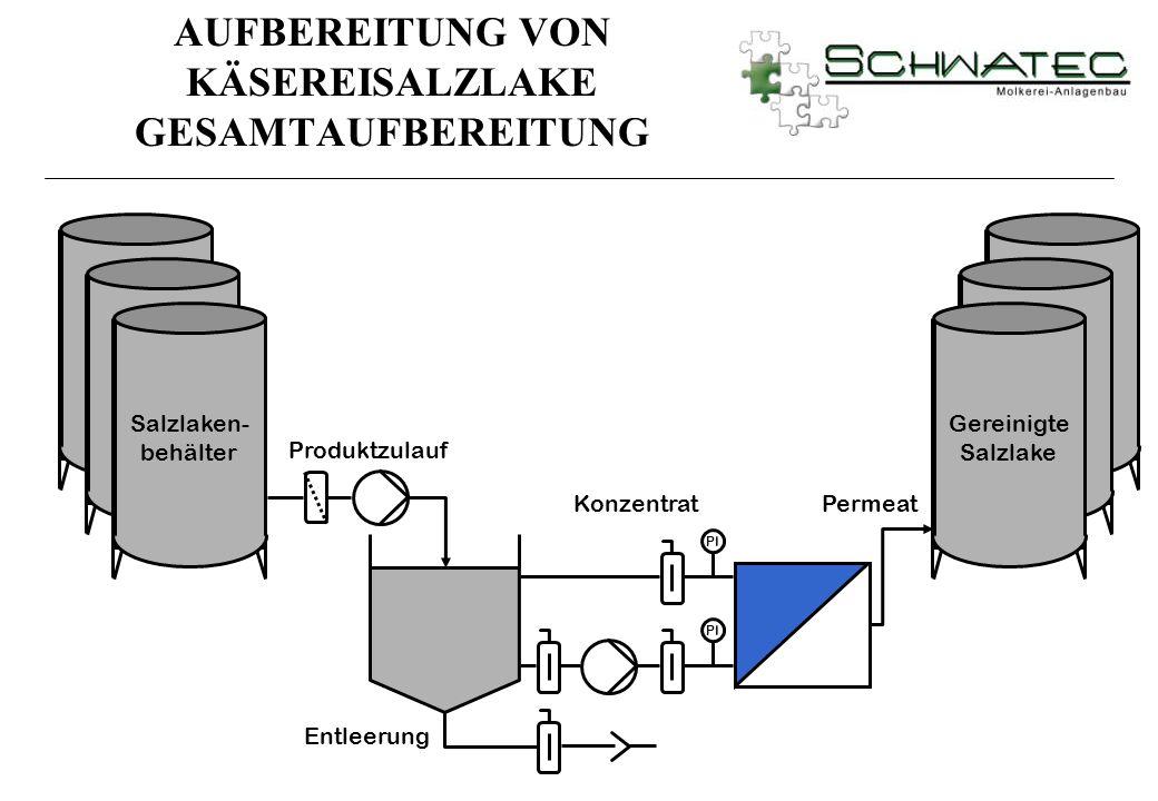 PI Permeat Gereinigte Salzlake Salzlaken- behälter Produktzulauf Entleerung Konzentrat AUFBEREITUNG VON KÄSEREISALZLAKE GESAMTAUFBEREITUNG