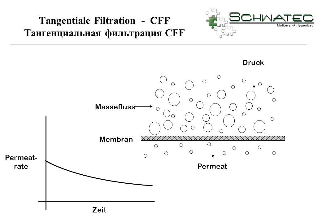 Permeat- rate Zeit Permeat Membran Druck Massefluss Tangentiale Filtration - CFF Тангенциальная фильтрация CFF
